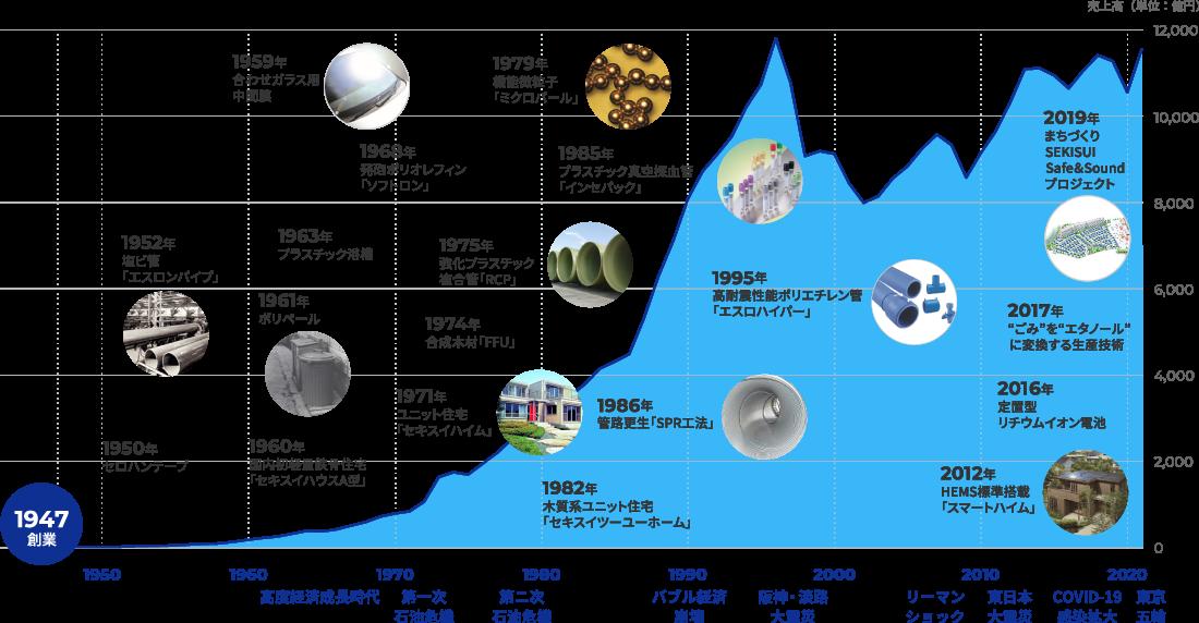 工業 積水 化学