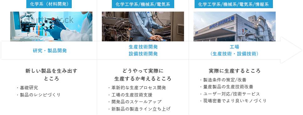 環境・ライフラインカンパニー、高機能プラスチックスカンパニーでの活躍フィールド図